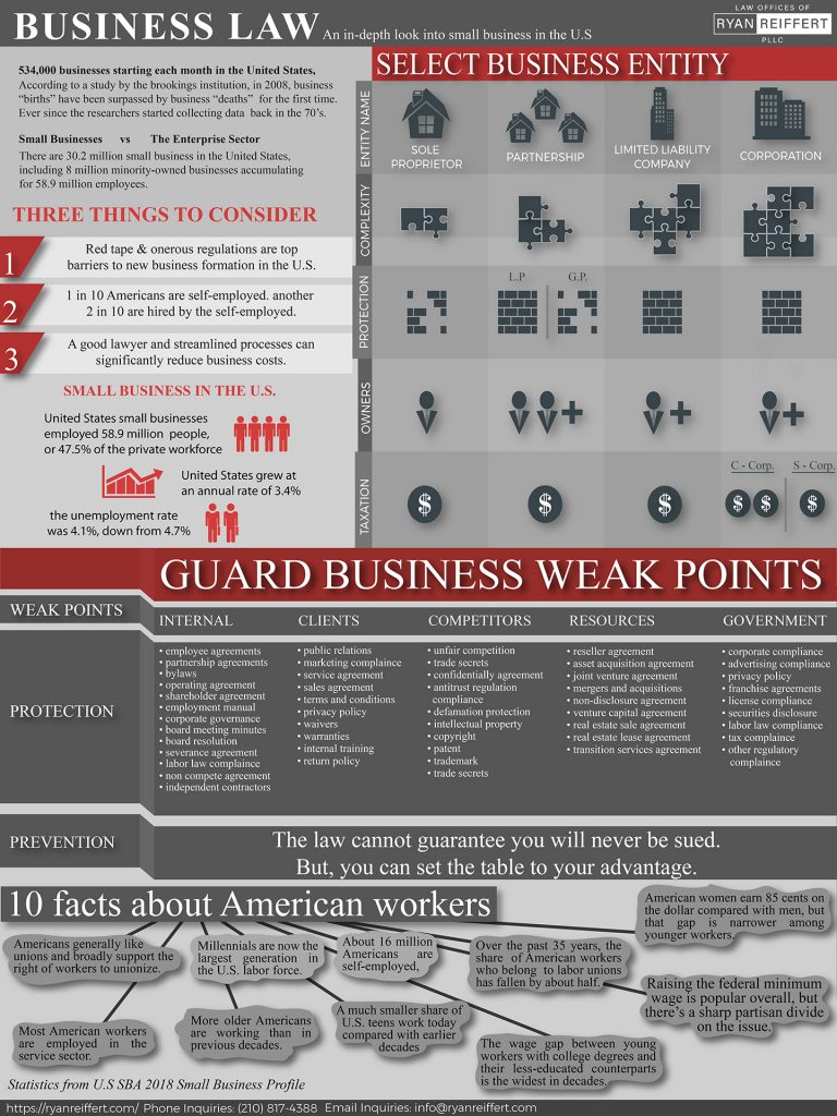 A detailed Infographic with statistics and visual explanations about Business Law, and specifically Small Business Law in the US.